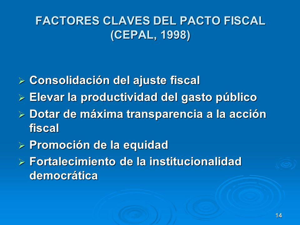 14 FACTORES CLAVES DEL PACTO FISCAL (CEPAL, 1998) Consolidación del ajuste fiscal Consolidación del ajuste fiscal Elevar la productividad del gasto público Elevar la productividad del gasto público Dotar de máxima transparencia a la acción fiscal Dotar de máxima transparencia a la acción fiscal Promoción de la equidad Promoción de la equidad Fortalecimiento de la institucionalidad democrática Fortalecimiento de la institucionalidad democrática