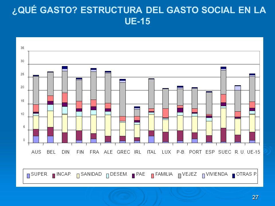 27 ¿QUÉ GASTO ESTRUCTURA DEL GASTO SOCIAL EN LA UE-15