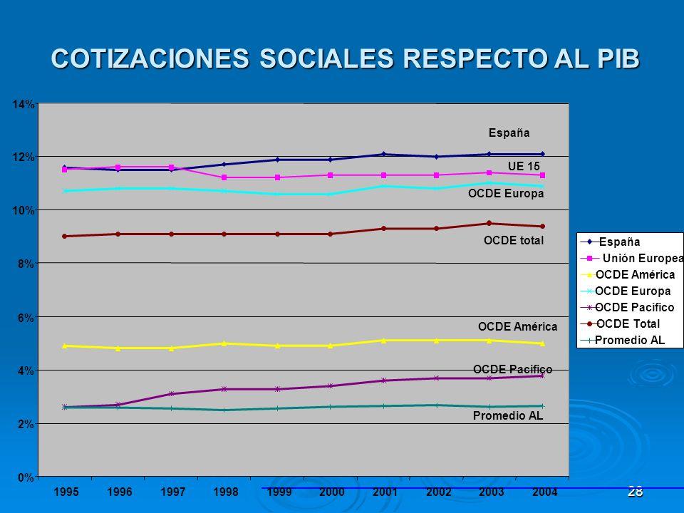 28 UE 15 España OCDE Europa OCDE América OCDE Pacifico OCDE total Promedio AL COTIZACIONES SOCIALES RESPECTO AL PIB COTIZACIONES SOCIALES RESPECTO AL PIB