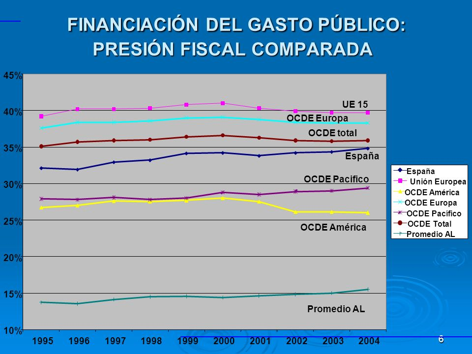 6 10% 15% 20% 25% 30% 35% 40% 45% 1995199619971998199920002001200220032004 España Unión Europea OCDE América OCDE Europa OCDE Pacífico OCDE Total Promedio AL UE 15 OCDE América Promedio AL OCDE Pacifico España OCDE Europa OCDE total FINANCIACIÓN DEL GASTO PÚBLICO: PRESIÓN FISCAL COMPARADA FINANCIACIÓN DEL GASTO PÚBLICO: PRESIÓN FISCAL COMPARADA