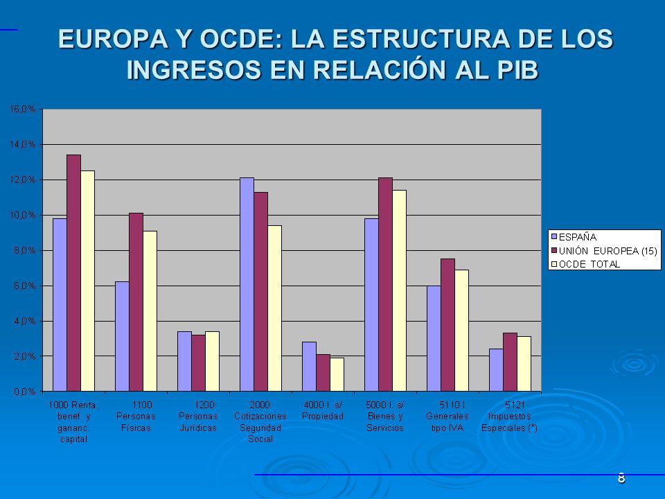 8 EUROPA Y OCDE: LA ESTRUCTURA DE LOS INGRESOS EN RELACIÓN AL PIB EUROPA Y OCDE: LA ESTRUCTURA DE LOS INGRESOS EN RELACIÓN AL PIB