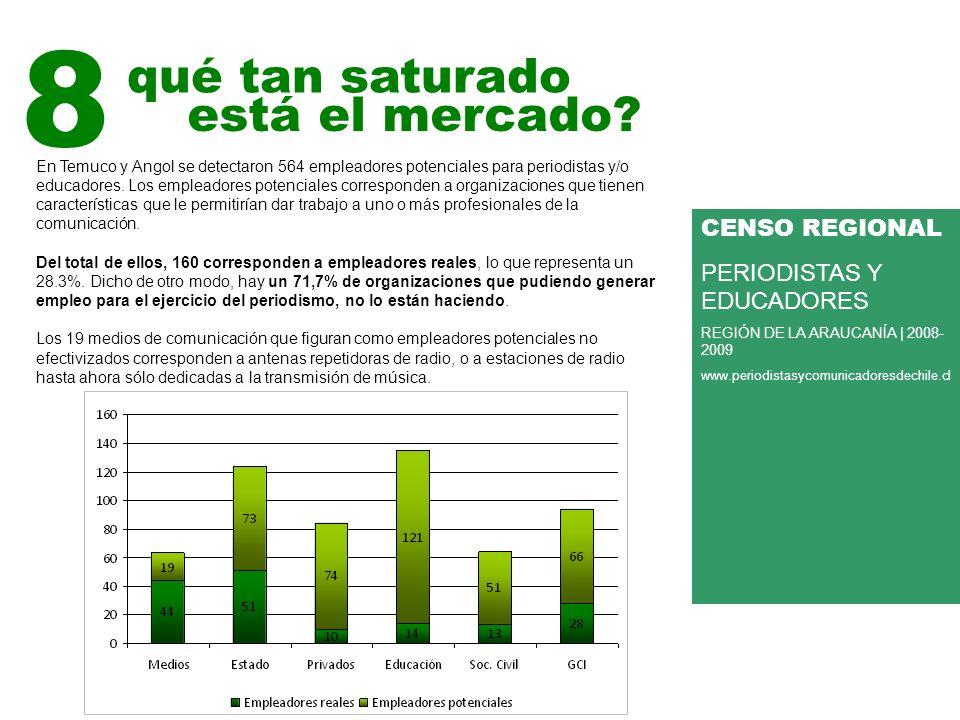 8 qué tan saturado En Temuco y Angol se detectaron 564 empleadores potenciales para periodistas y/o educadores.