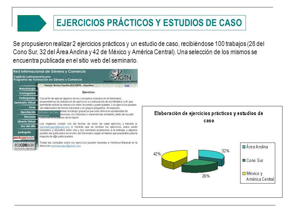 EJERCICIOS PRÁCTICOS Y ESTUDIOS DE CASO Se propusieron realizar 2 ejercicios prácticos y un estudio de caso, recibiéndose 100 trabajos (26 del Cono Sur, 32 del Área Andina y 42 de México y América Central).