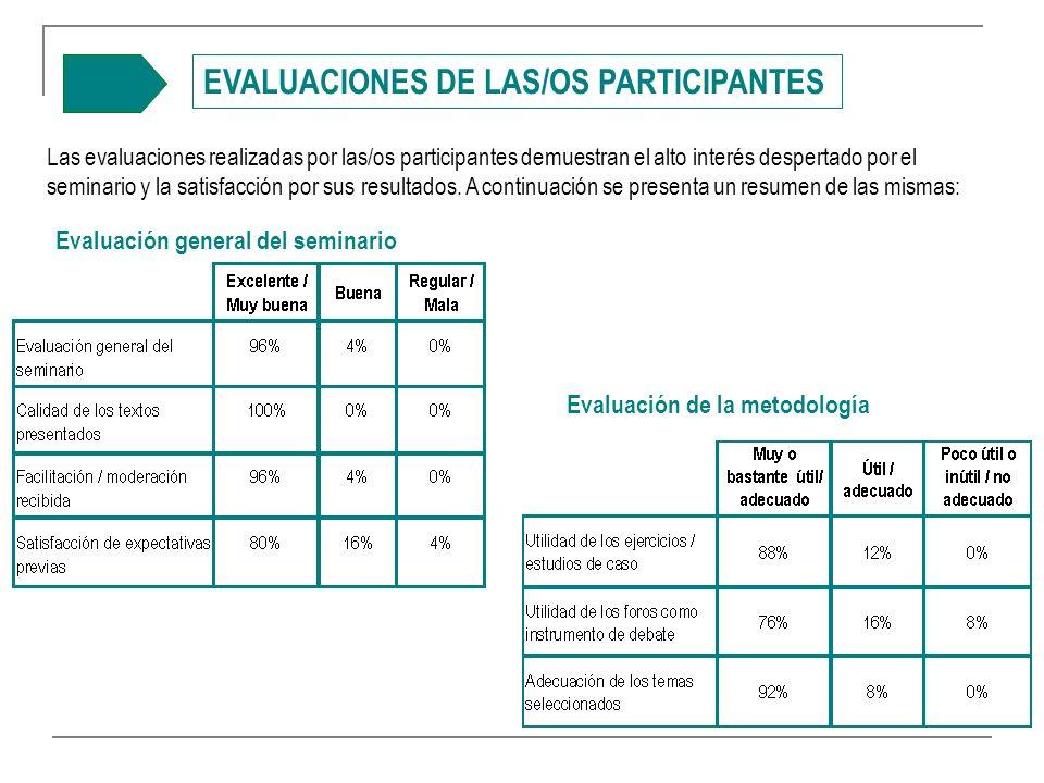 EVALUACIONES DE LAS/OS PARTICIPANTES Las evaluaciones realizadas por las/os participantes demuestran el alto interés despertado por el seminario y la satisfacción por sus resultados.
