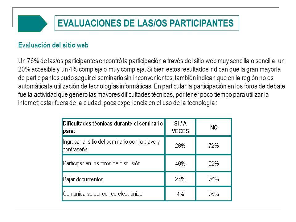 EVALUACIONES DE LAS/OS PARTICIPANTES Evaluación del sitio web Un 76% de las/os participantes encontró la participación a través del sitio web muy sencilla o sencilla, un 20% accesible y un 4% compleja o muy compleja.