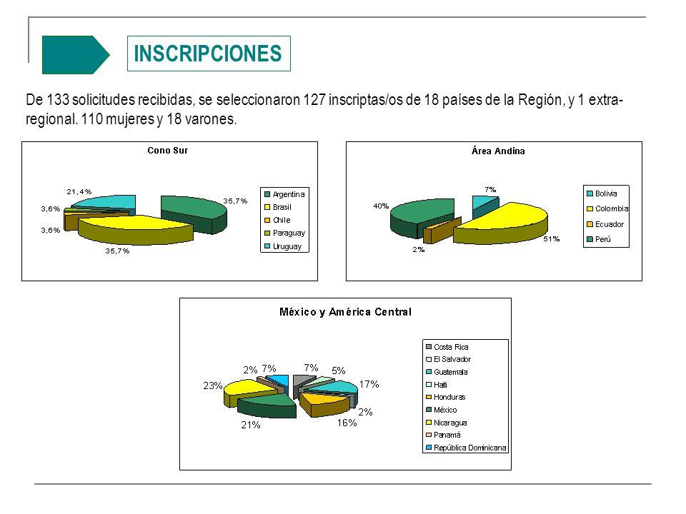 INSCRIPCIONES De 133 solicitudes recibidas, se seleccionaron 127 inscriptas/os de 18 países de la Región, y 1 extra- regional.