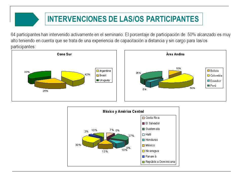 INTERVENCIONES DE LAS/OS PARTICIPANTES 64 participantes han intervenido activamente en el seminario.