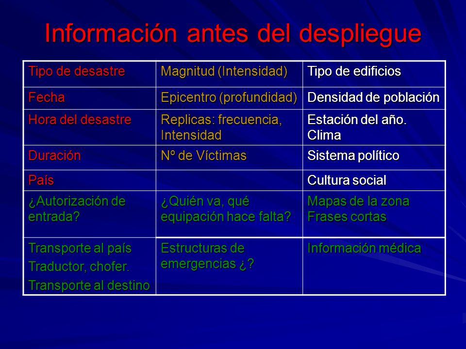Información antes del despliegue Tipo de desastre Magnitud (Intensidad) Tipo de edificios Fecha Epicentro (profundidad) Densidad de población Hora del