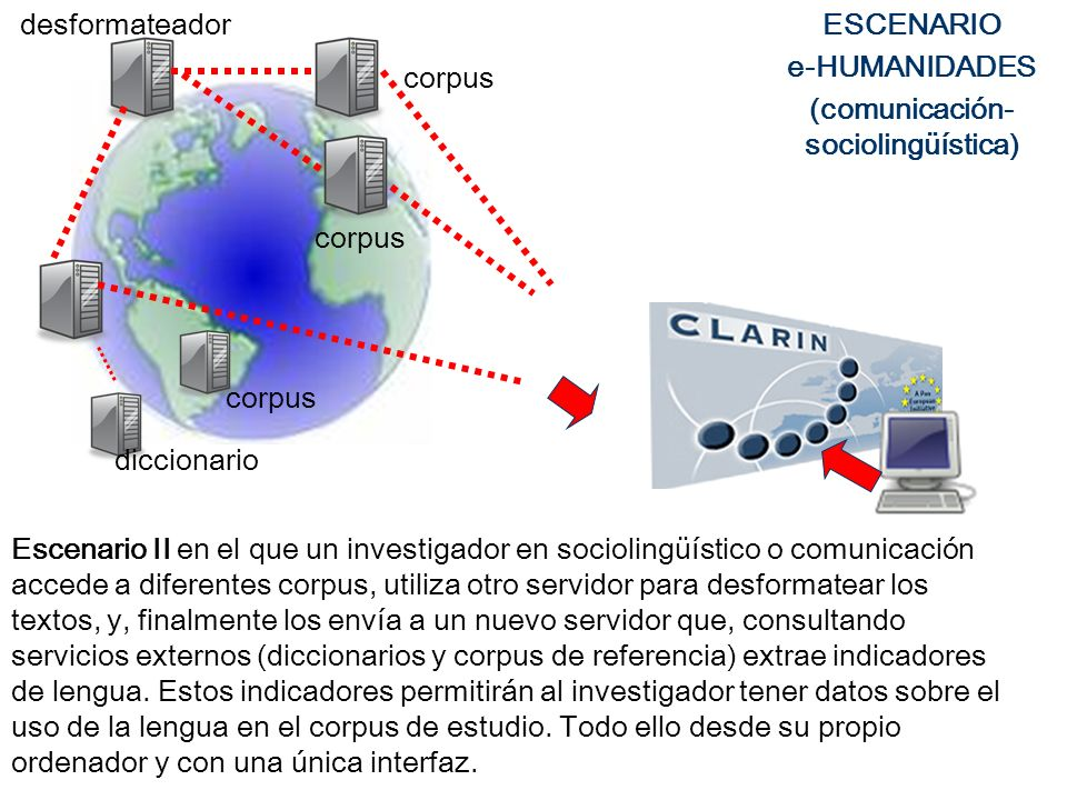 Escenario II en el que un investigador en sociolingüístico o comunicación accede a diferentes corpus, utiliza otro servidor para desformatear los text