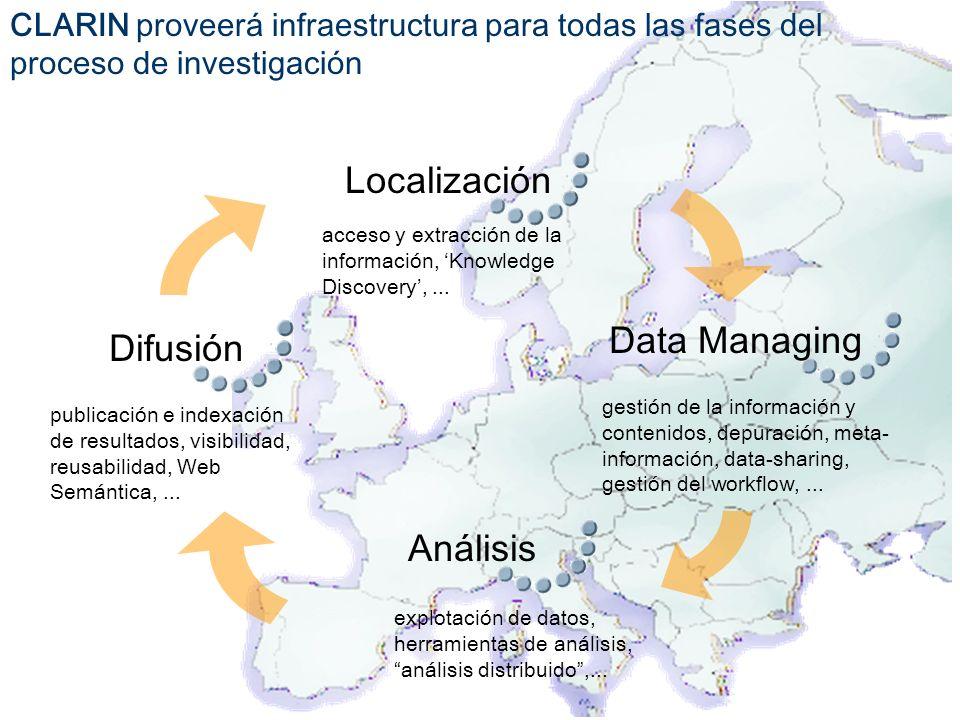 CLARIN proveerá infraestructura para todas las fases del proceso de investigación acceso y extracción de la información, Knowledge Discovery,... Local