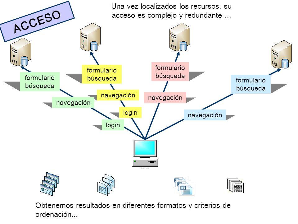 Una vez localizados los recursos, su acceso es complejo y redundante... ACCESO Obtenemos resultados en diferentes formatos y criterios de ordenación..