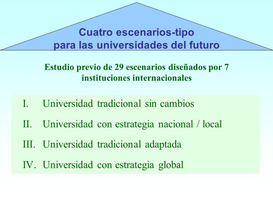 I.Universidad tradicional sin cambios II.Universidad con estrategia nacional / local III.Universidad tradicional adaptada IV.Universidad con estrategi