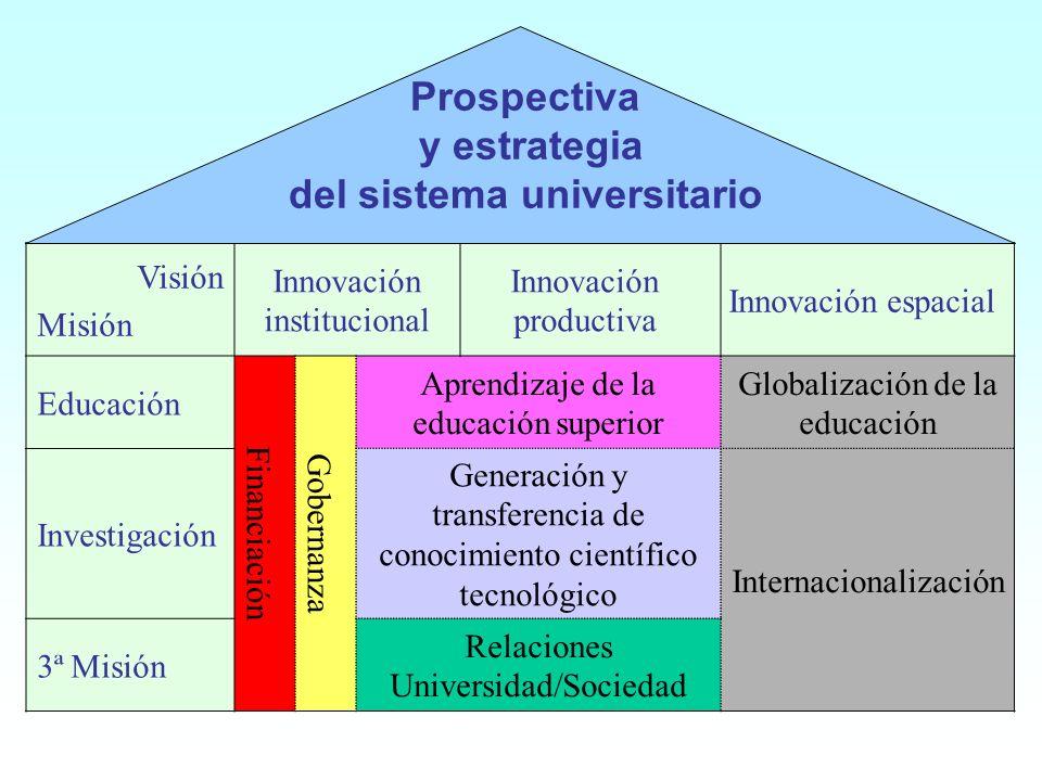 Visión Misión Innovación institucional Innovación productiva Innovación espacial Educación Financiación Gobernanza Aprendizaje de la educación superio