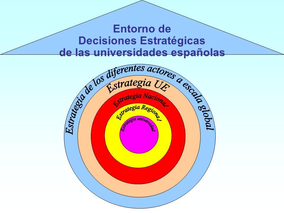Entorno de Decisiones Estratégicas de las universidades españolas