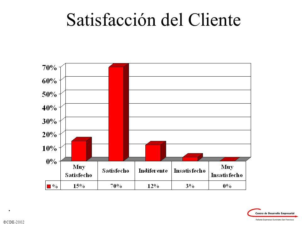 Satisfacción del Cliente.