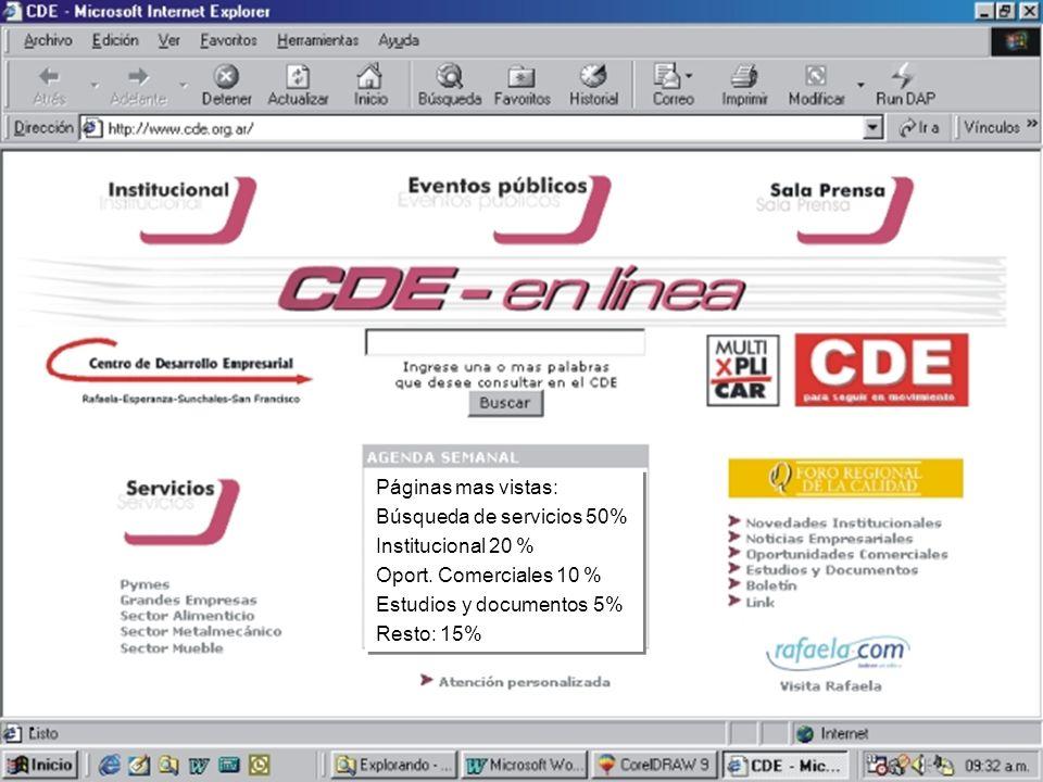 ©CDE-2002 CDE Información Página WEB Estadísticas: Visitas diarias: 65 Visitas mensuales: 1950 Visitas anuales: 23500 Páginas mas vistas: Búsqueda de servicios 50% Institucional 20 % Oport.