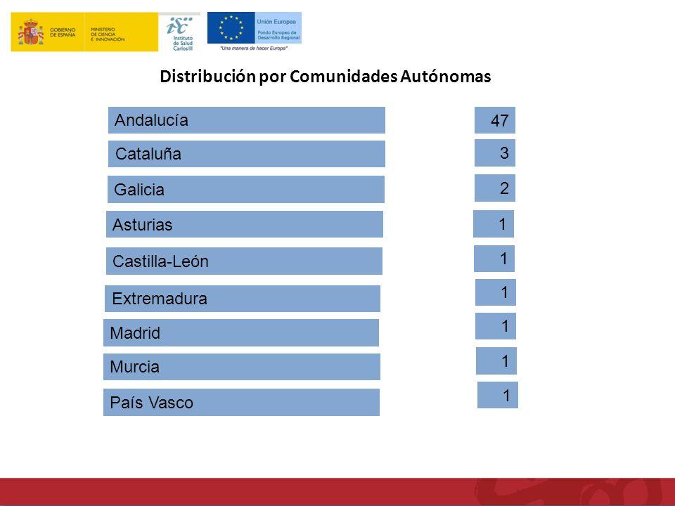 Andalucía Cataluña Asturias Galicia Castilla-León Extremadura Madrid Murcia País Vasco 47 3 2 1 1 1 1 1 1 Distribución por Comunidades Autónomas