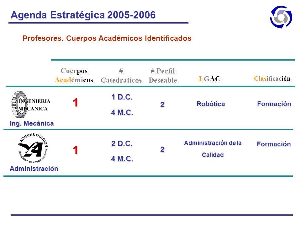 Agenda Estratégica 2005-2006 Profesores. Cuerpos Académicos Identificados Administración de la Calidad 2 D.C. 4 M.C. 1 Robótica 1 D.C. 4 M.C. 1 Cuerpo