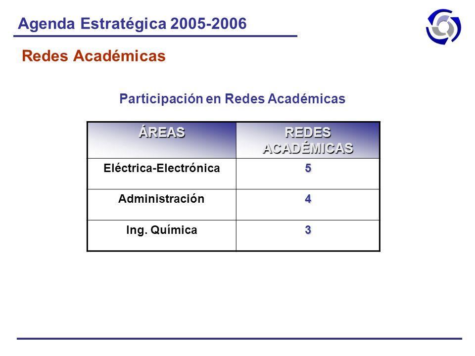 Agenda Estratégica 2005-2006 Redes Académicas ÁREAS REDES ACADÉMICAS Eléctrica-Electrónica5 Administración4 Ing. Química3 Participación en Redes Acadé