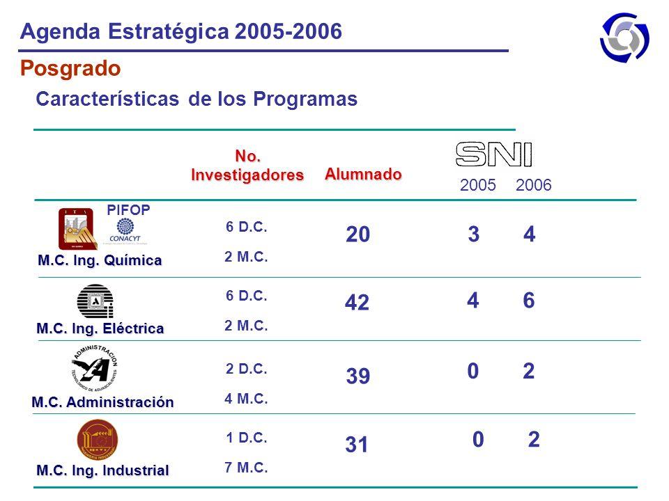 Agenda Estratégica 2005-2006 Posgrado Características de los Programas 31 39 42 20 0 2 4 6 3 4 M.C. Ing. Química M.C. Ing. Eléctrica M.C. Administraci