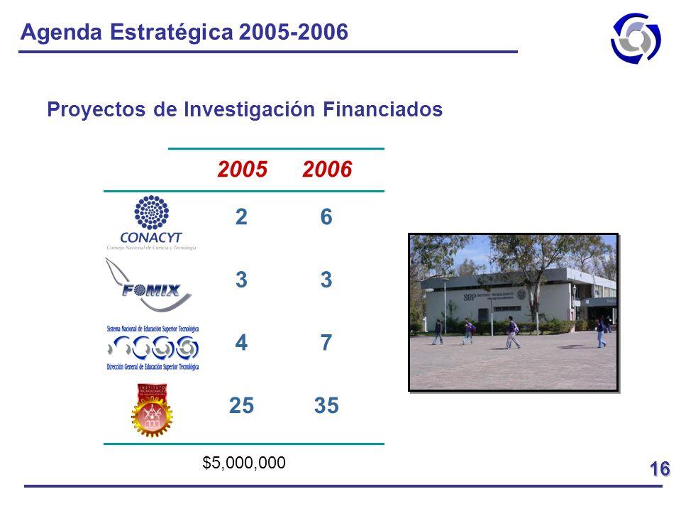Agenda Estratégica 2005-2006 Proyectos de Investigación Financiados 3525 74 33 62 2006200516 $5,000,000