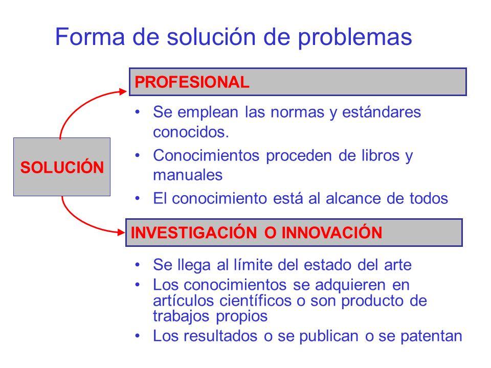 Forma de solución de problemas Se emplean las normas y estándares conocidos. Conocimientos proceden de libros y manuales El conocimiento está al alcan