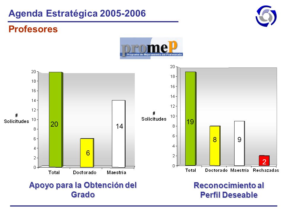 Agenda Estratégica 2005-2006 Profesores Apoyo para la Obtención del Grado Reconocimiento al Perfil Deseable 20 6 14 19 89 2