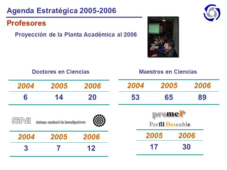 Agenda Estratégica 2005-2006 Profesores Proyección de la Planta Académica al 2006 20146 200620052004 Doctores en Ciencias 896553 200620052004 Maestros