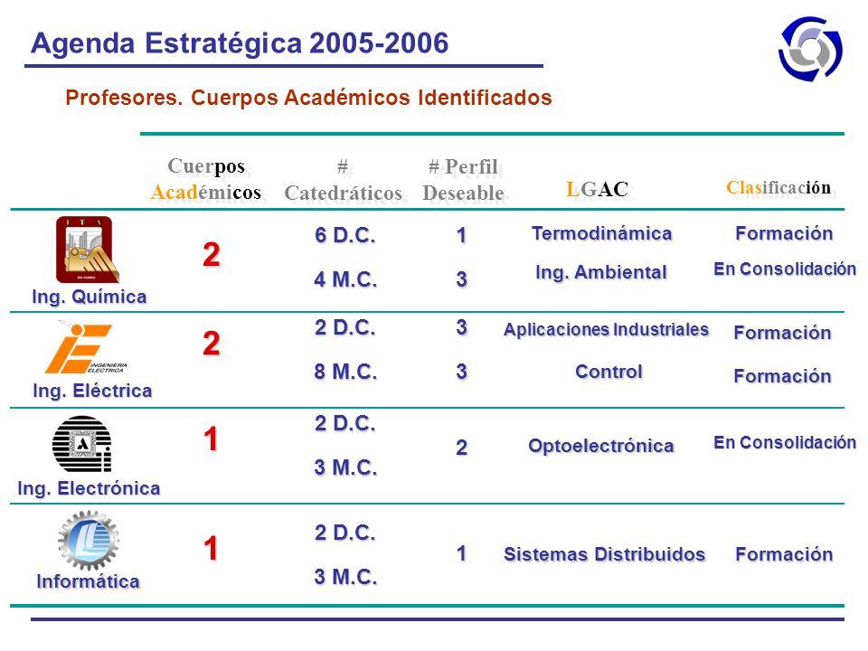Agenda Estratégica 2005-2006 Profesores. Cuerpos Académicos Identificados 1 1 Sistemas Distribuidos 2 D.C. 3 M.C. Optoelectrónica 2 D.C. 3 M.C. 1 Apli