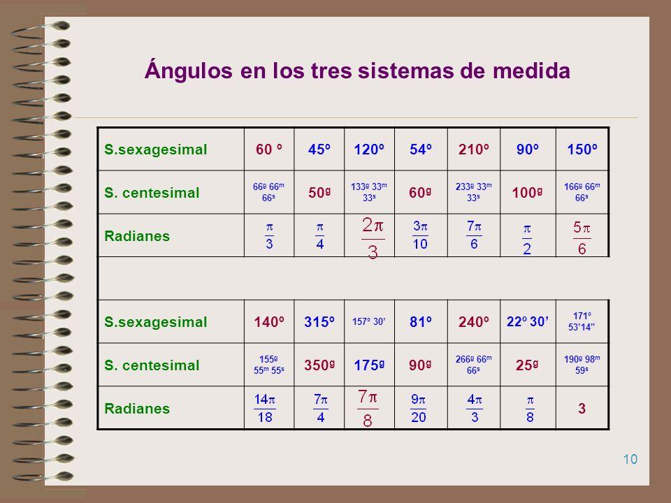 9 Expresa los siguientes ángulos en los tres sistemas de medida S.sexagesimal60 º210º S. centesimal50 g 60 g 100 g Radianes2π/35π/6 S.sexagesimal140º2
