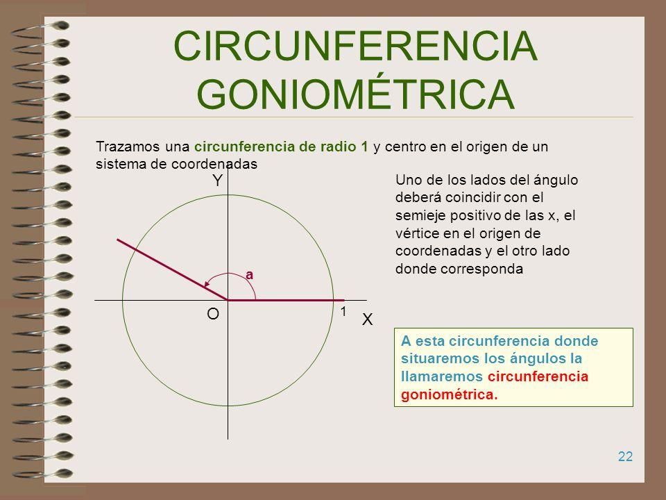 Circunferencia goniométrica 1.R.T. DE ÁNGULO CUALQUIERA 2.VALORES Y SIGNO DEL SENO Y DEL COSENO DE UN ÁNGULO 3.VALORES Y SIGNO DE LA TANGENTE Y DE LA