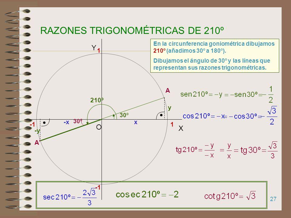 26 RAZONES TRIGONOMÉTRICAS DE 120º A 60º 120º 1 X Y O 1 En la circunferencia goniométrica dibujamos 120º (quitamos 60º a 180º) A 60º x y -x y Dibujamo