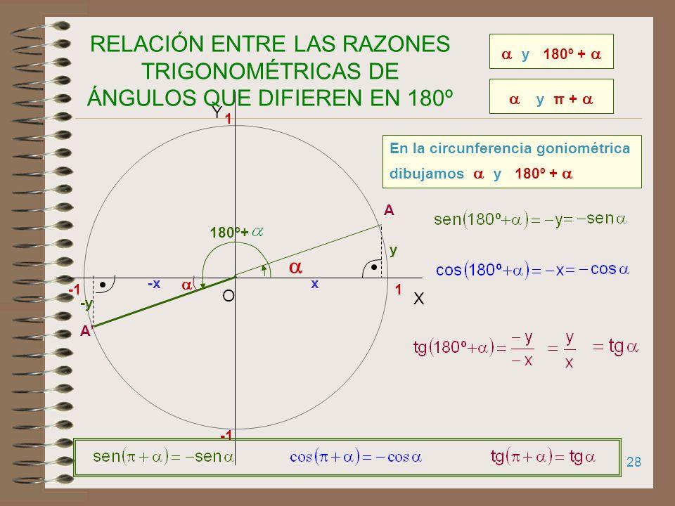 27 RAZONES TRIGONOMÉTRICAS DE 210º 1 X Y O 1 210º 30º A x y A -x -y En la circunferencia goniométrica dibujamos 210º (añadimos 30º a 180º). Dibujamos