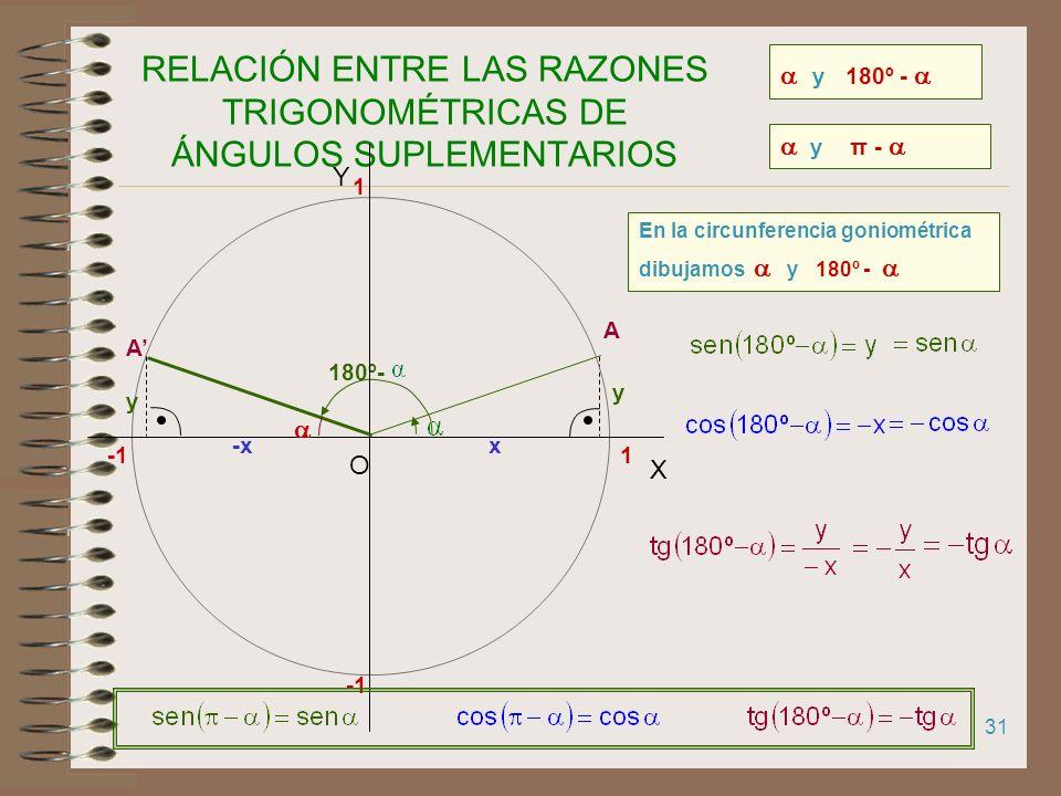 30 RELACIÓN ENTRE LAS RAZONES TRIGONOMÉTRICAS DE ÁNGULOS QUE SUMAN 360º A 1 X Y O 1 y 360º- y 2π- En la circunferencia goniométrica dibujamos y 360º -