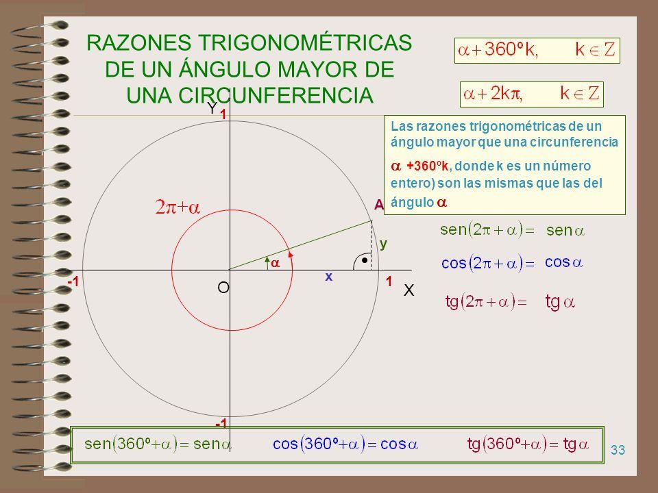 32 RELACIÓN ENTRE LAS RAZONES TRIGONOMÉTRICAS DE ÁNGULOS OPUESTOS A 1 X Y O 1 y - En la circunferencia goniométrica dibujamos y - A -α-α x y -y
