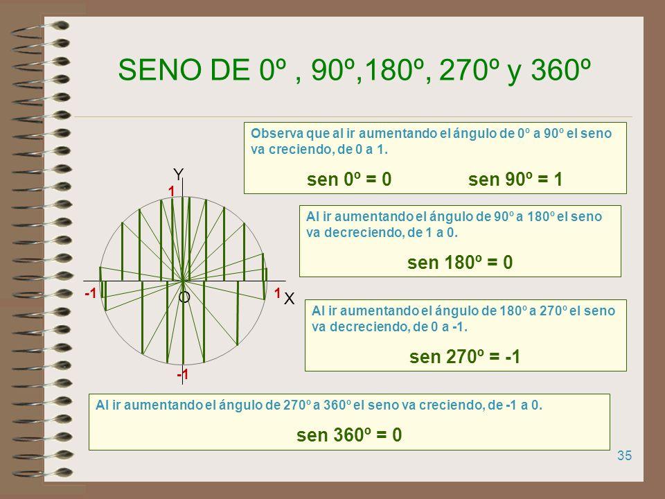 34 1 X Y O 1 RELACIÓN ENTRE LAS RAZONES TRIGONOMÉTRICAS DE ÁNGULOS COMPLEMENTARIOS A y 90º - En la circunferencia goniométrica dibujamos y 90º- A x y
