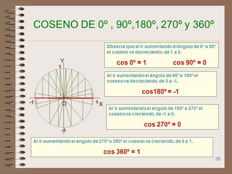 35 SENO DE 0º, 90º,180º, 270º y 360º Observa que al ir aumentando el ángulo de 0º a 90º el seno va creciendo, de 0 a 1. sen 0º = 0 sen 90º = 1 1 X Y O