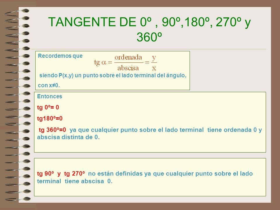 36 COSENO DE 0º, 90º,180º, 270º y 360º Observa que al ir aumentando el ángulo de 0º a 90º el coseno va decreciendo, de 1 a 0. cos 0º = 1 cos 90º = 0 1