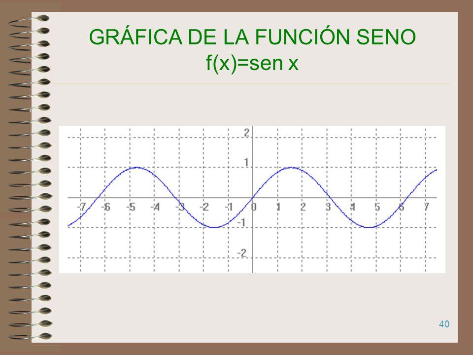 39 GRÁFICA DE LA FUNCIÓN SENO f(x)=sen x a sen a