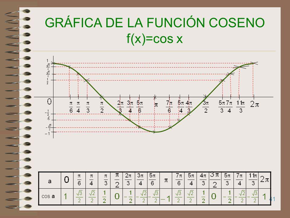 40 GRÁFICA DE LA FUNCIÓN SENO f(x)=sen x