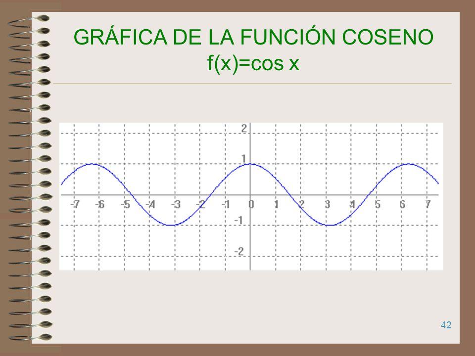 41 GRÁFICA DE LA FUNCIÓN COSENO f(x)=cos x a COS a