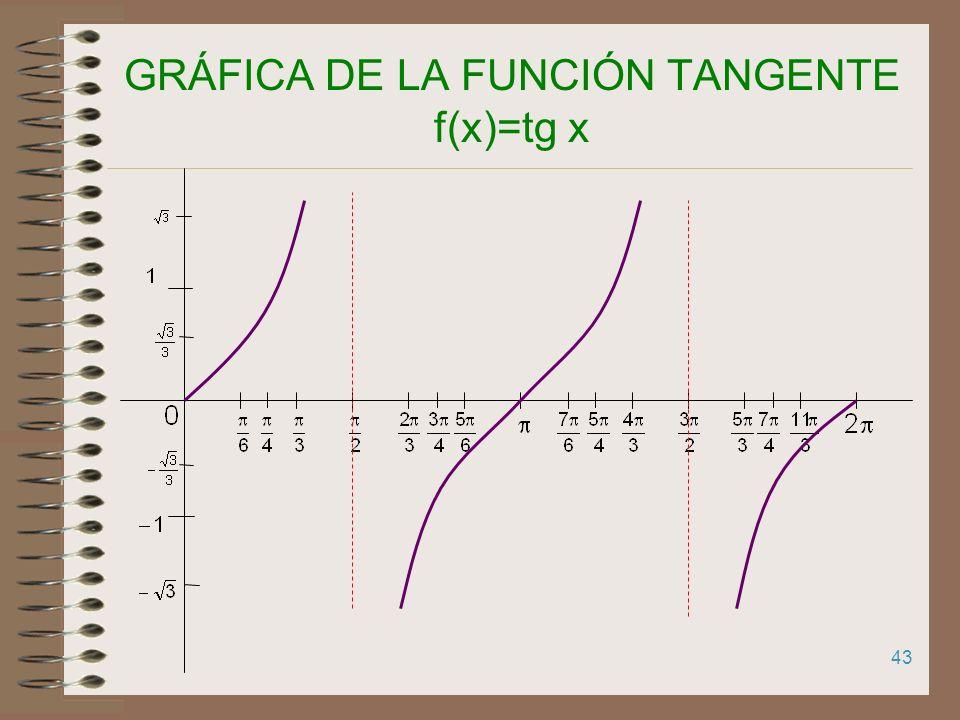 42 GRÁFICA DE LA FUNCIÓN COSENO f(x)=cos x