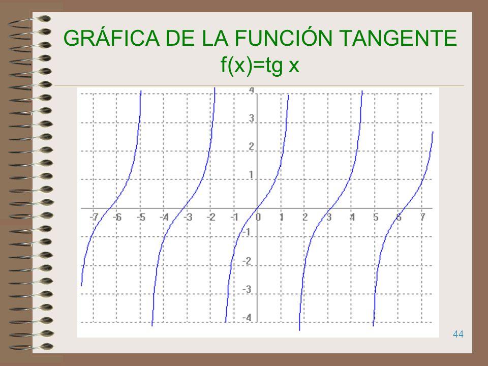 43 GRÁFICA DE LA FUNCIÓN TANGENTE f(x)=tg x