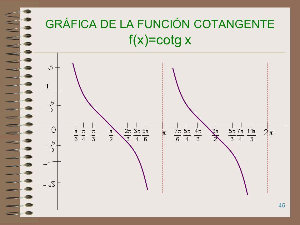 44 GRÁFICA DE LA FUNCIÓN TANGENTE f(x)=tg x