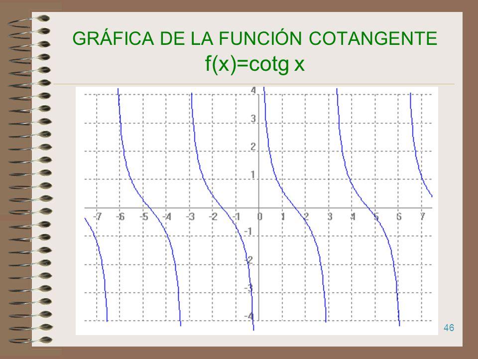 45 GRÁFICA DE LA FUNCIÓN COTANGENTE f(x)=cotg x