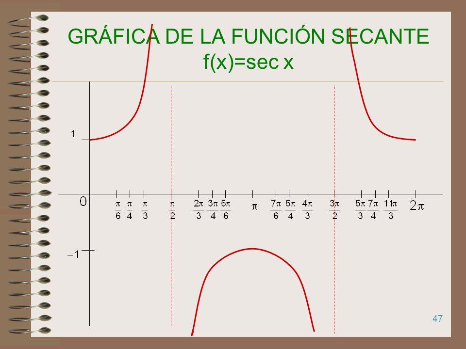 46 GRÁFICA DE LA FUNCIÓN COTANGENTE f(x)=cotg x