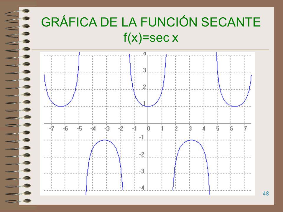 47 GRÁFICA DE LA FUNCIÓN SECANTE f(x)=sec x