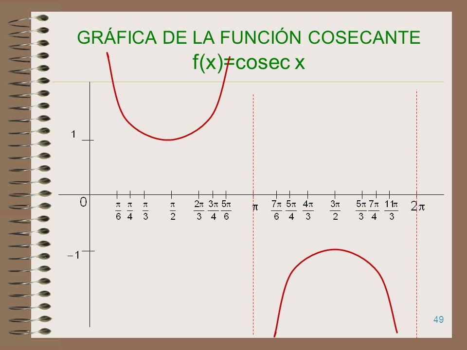 48 GRÁFICA DE LA FUNCIÓN SECANTE f(x)=sec x