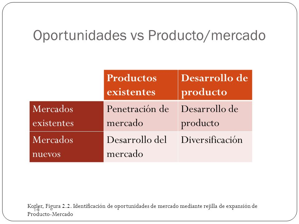 Oportunidades vs Producto/mercado Kotler, Figura 2.2. Identificación de oportunidades de mercado mediante rejilla de expansión de Producto-Mercado 14