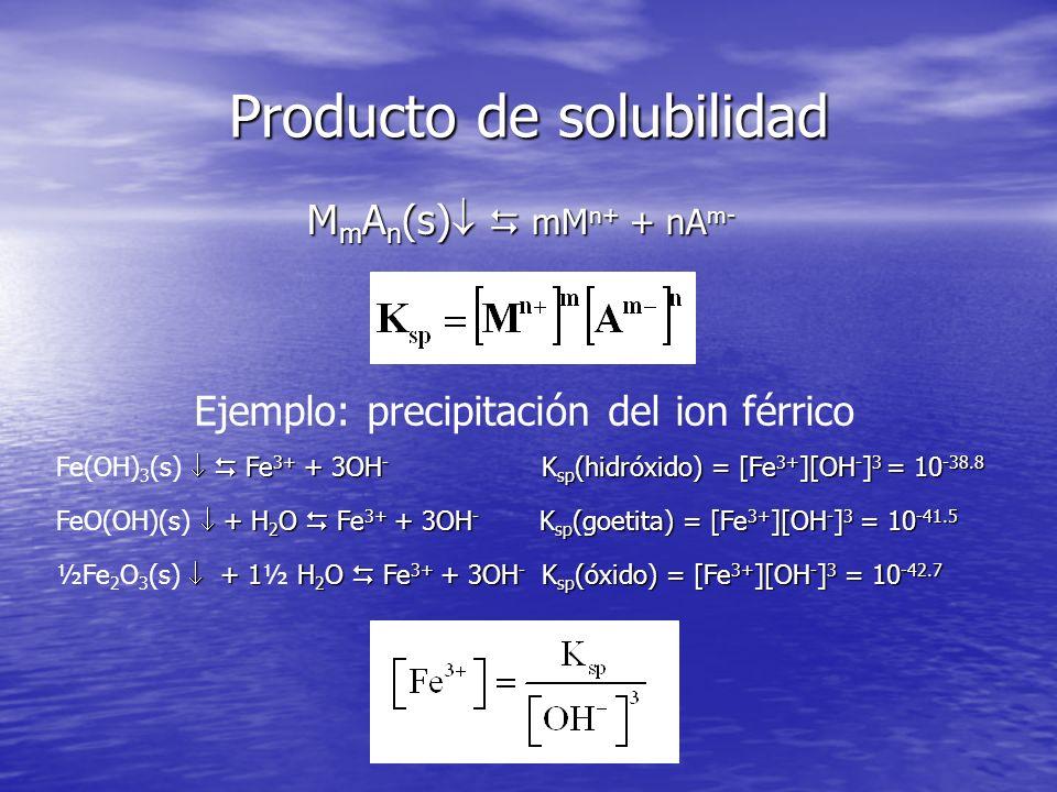Producto de solubilidad M m A n (s) mM n+ + nA m- Ejemplo: precipitación del ion férrico Fe 3+ + 3OH - K sp (hidróxido) = [Fe 3+ ][OH - ] 3 = 10 -38.8